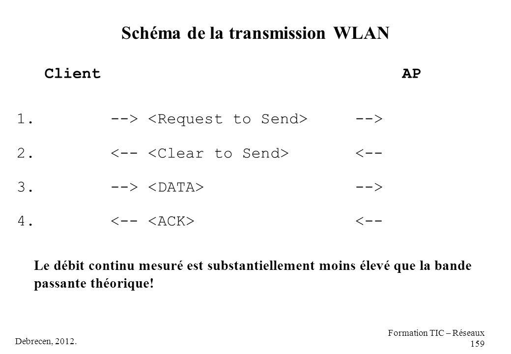 Debrecen, 2012. Formation TIC – Réseaux 159 Schéma de la transmission WLAN Client AP 1. --> --> 2. <-- 3. --> --> 4. <-- Le débit continu mesuré est s