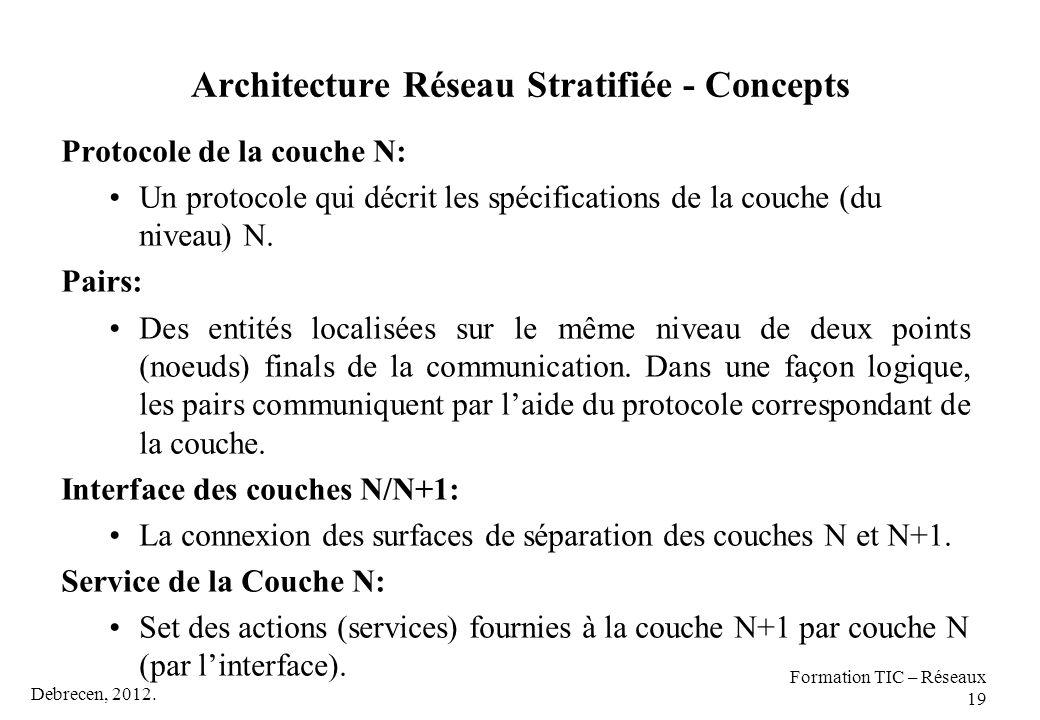 Debrecen, 2012. Formation TIC – Réseaux 19 Architecture Réseau Stratifiée - Concepts Protocole de la couche N: Un protocole qui décrit les spécificati