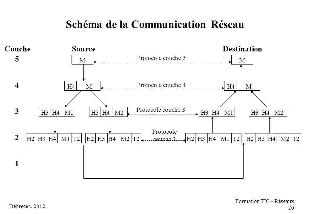 Debrecen, 2012. Formation TIC – Réseaux 20 Schéma de la Communication Réseau 4 Protocole couche 5 Protocole couche 4 Protocole couche 3 Protocole couc