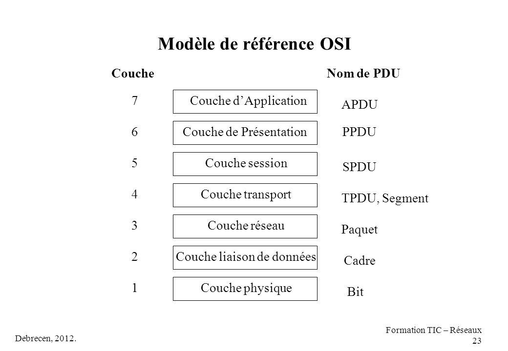 Debrecen, 2012. Formation TIC – Réseaux 23 Modèle de référence OSI Couche physique Couche liaison de données Couche réseau Couche transport Couche ses