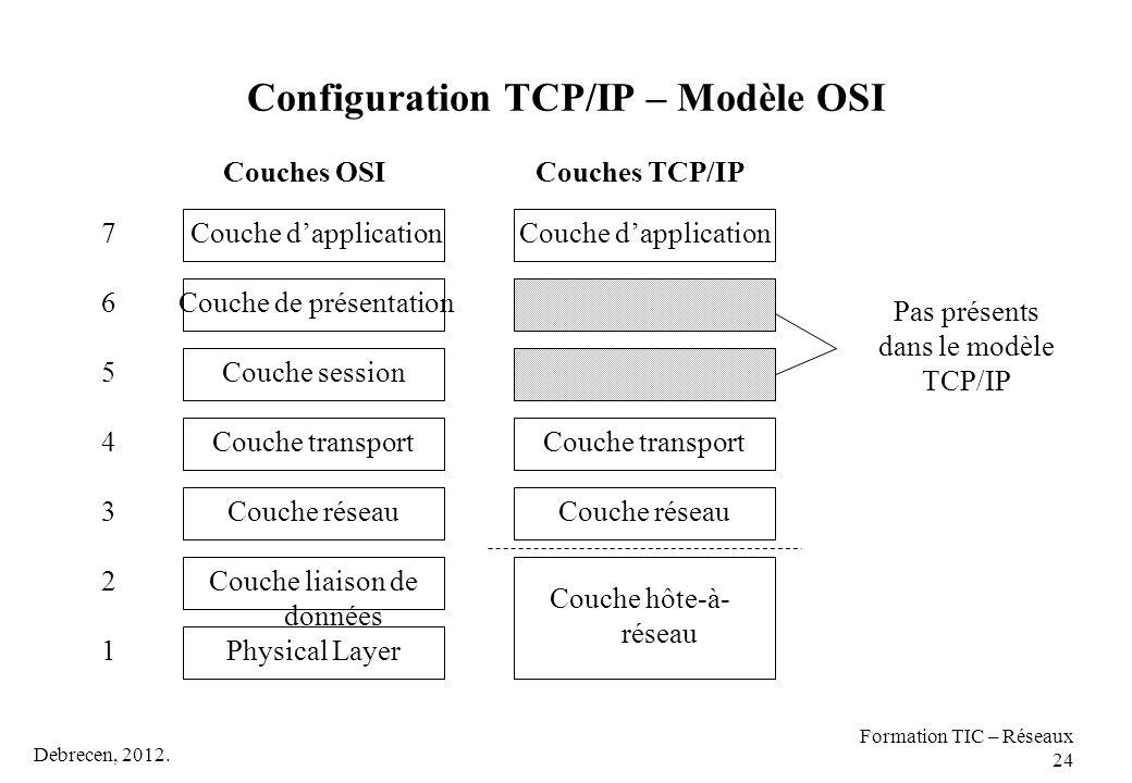 Debrecen, 2012. Formation TIC – Réseaux 24 Configuration TCP/IP – Modèle OSI Physical Layer Couche transport Couche session 1 Couche de présentation C