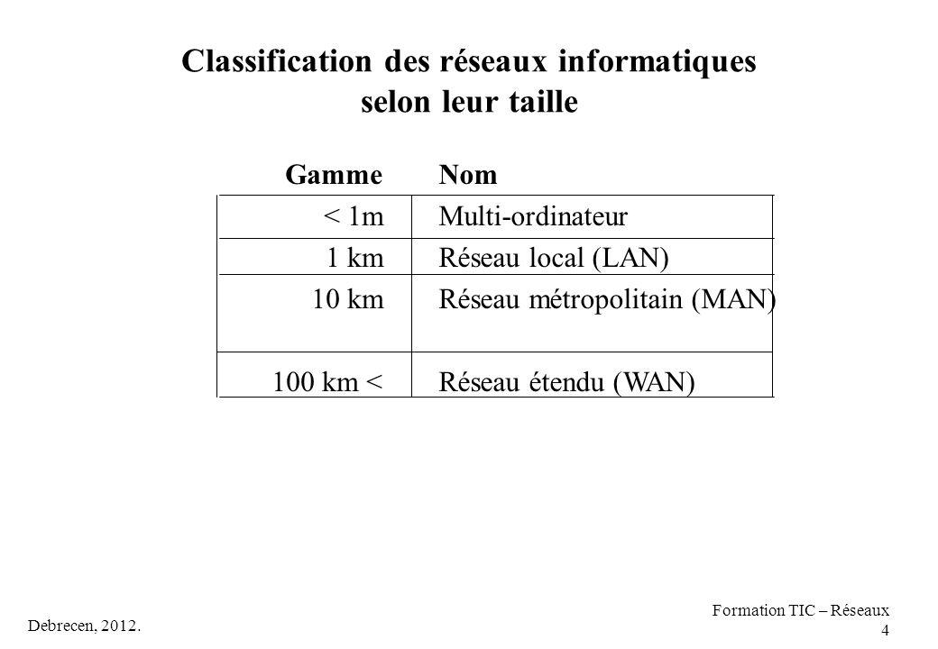Debrecen, 2012. Formation TIC – Réseaux 4 Classification des réseaux informatiques selon leur taille Nom Multi-ordinateur Réseau local (LAN) Réseau mé