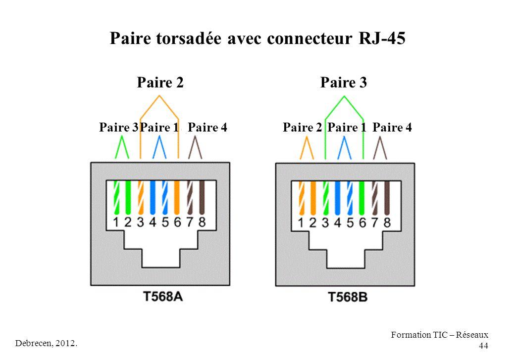 Debrecen, 2012. Formation TIC – Réseaux 44 Paire torsadée avec connecteur RJ-45 Paire 2Paire 3 Paire 1Paire 4Paire 2Paire 1Paire 4