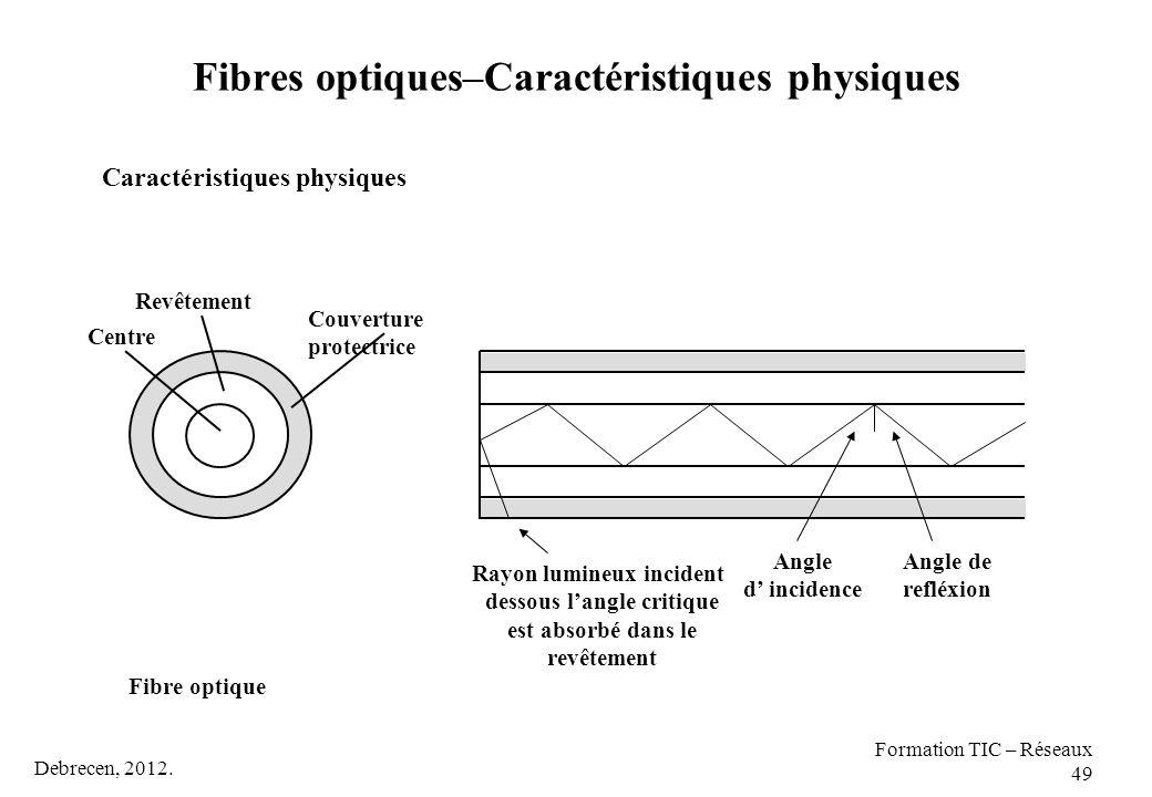 Debrecen, 2012. Formation TIC – Réseaux 49 Caractéristiques physiques Fibre optique Revêtement Centre Couverture protectrice Angle d' incidence Angle