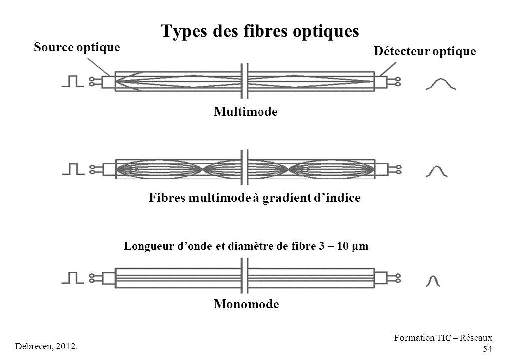 Debrecen, 2012. Formation TIC – Réseaux 54 Types des fibres optiques Monomode Fibres multimode à gradient d'indice Multimode Longueur d'onde et diamèt