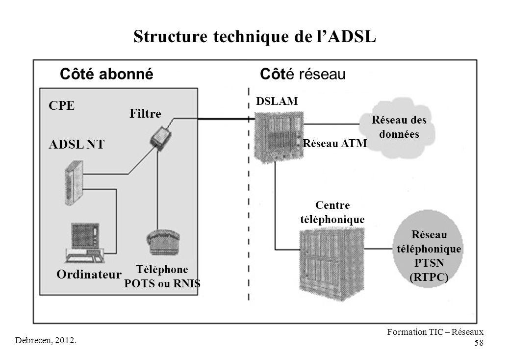 Debrecen, 2012. Formation TIC – Réseaux 58 Structure technique de l'ADSL Côté abonnéCôté réseau CPE Filtre ADSL NT Ordinateur Téléphone POTS ou RNIS R