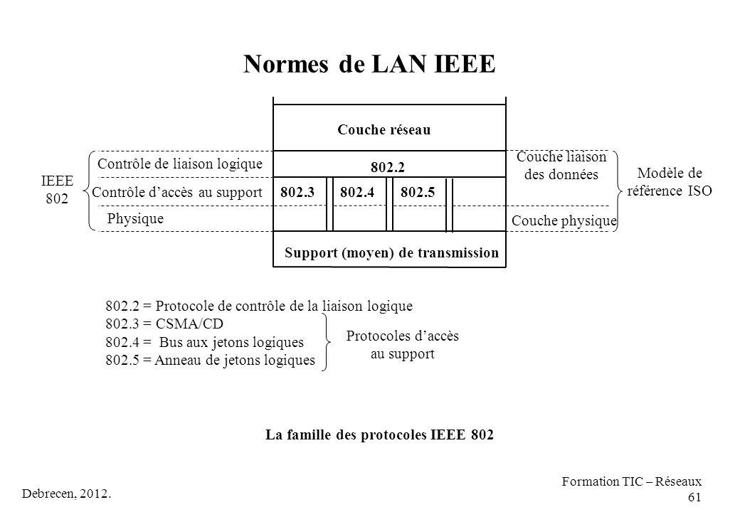 Debrecen, 2012. Formation TIC – Réseaux 61 IEEE 802 Contrôle de liaison logique Contrôle d'accès au support Physique 802.3802.4802.5 802.2 Couche rése