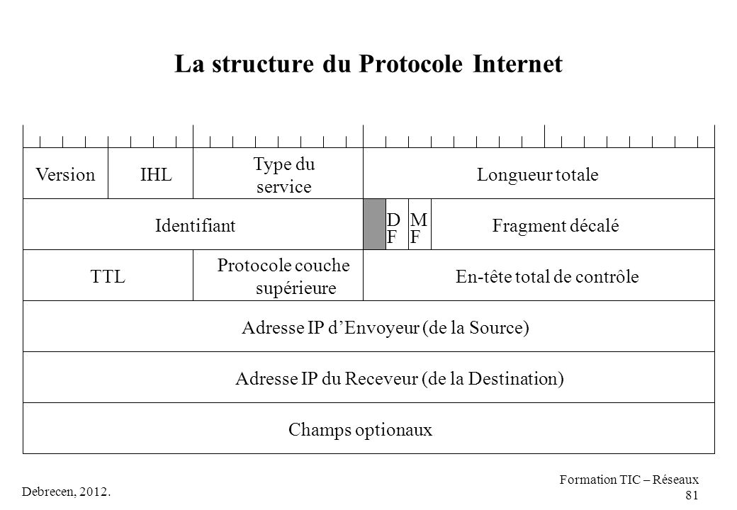 Debrecen, 2012. Formation TIC – Réseaux 81 La structure du Protocole Internet Longueur totaleVersionIHL Type du service Fragment décaléIdentifiant MFM