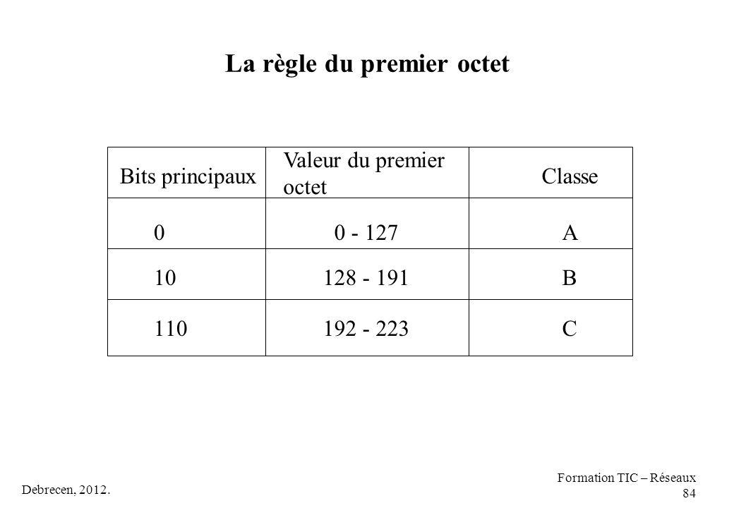 Debrecen, 2012. Formation TIC – Réseaux 84 La règle du premier octet 110 Bits principaux C Classe 192 - 223 Valeur du premier octet 0A0 - 127 10B128 -