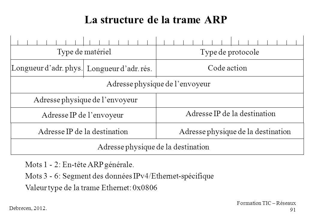 Debrecen, 2012. Formation TIC – Réseaux 91 La structure de la trame ARP Type de protocole Code action Type de matériel Longueur d'adr. rés. Adresse ph