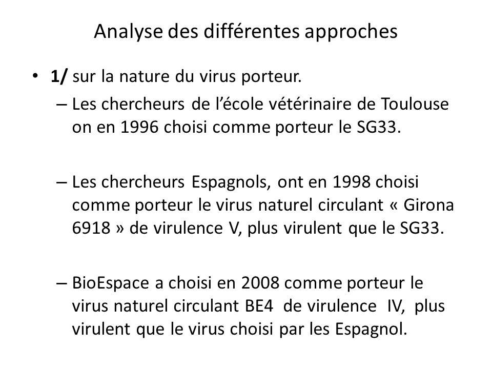 1/ sur la nature du virus porteur. – Les chercheurs de l'école vétérinaire de Toulouse on en 1996 choisi comme porteur le SG33. – Les chercheurs Espag