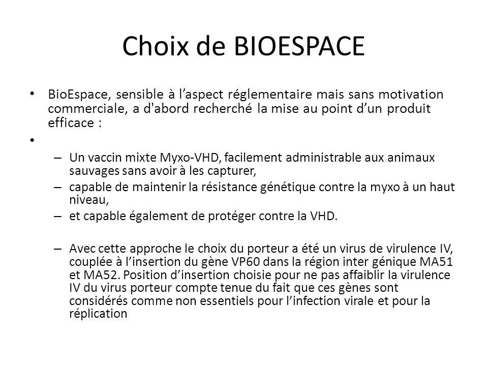 Choix de BIOESPACE BioEspace, sensible à l'aspect réglementaire mais sans motivation commerciale, a d'abord recherché la mise au point d'un produit ef