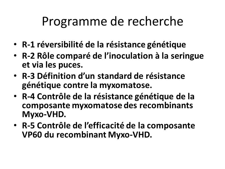 Programme de recherche R-1 réversibilité de la résistance génétique R-2 Rôle comparé de l'inoculation à la seringue et via les puces. R-3 Définition d