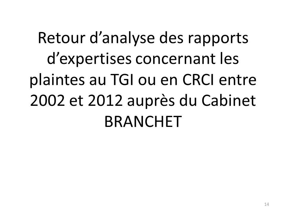 Retour d'analyse des rapports d'expertises concernant les plaintes au TGI ou en CRCI entre 2002 et 2012 auprès du Cabinet BRANCHET 14