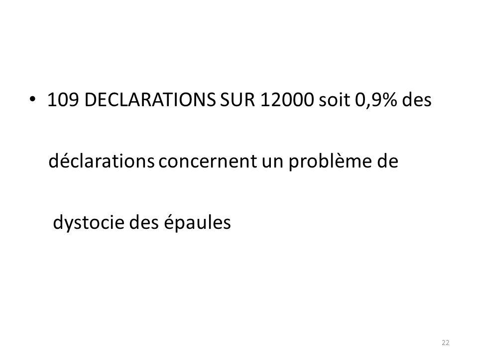 109 DECLARATIONS SUR 12000 soit 0,9% des déclarations concernent un problème de dystocie des épaules 22