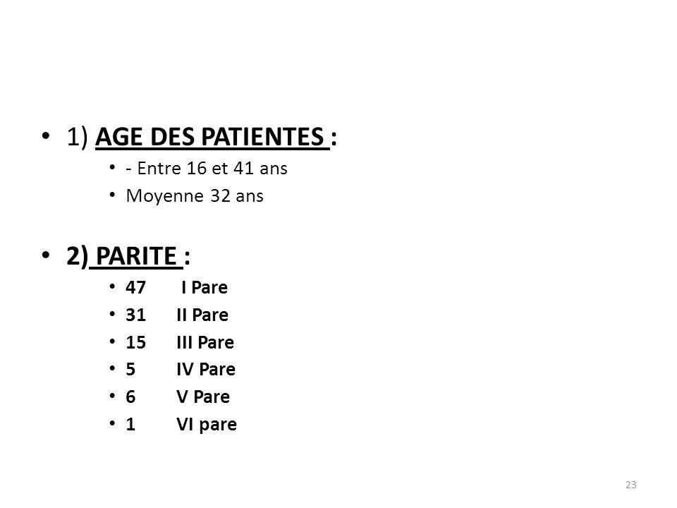 1) AGE DES PATIENTES : - Entre 16 et 41 ans Moyenne 32 ans 2) PARITE : 47 I Pare 31II Pare 15III Pare 5IV Pare 6V Pare 1VI pare 23