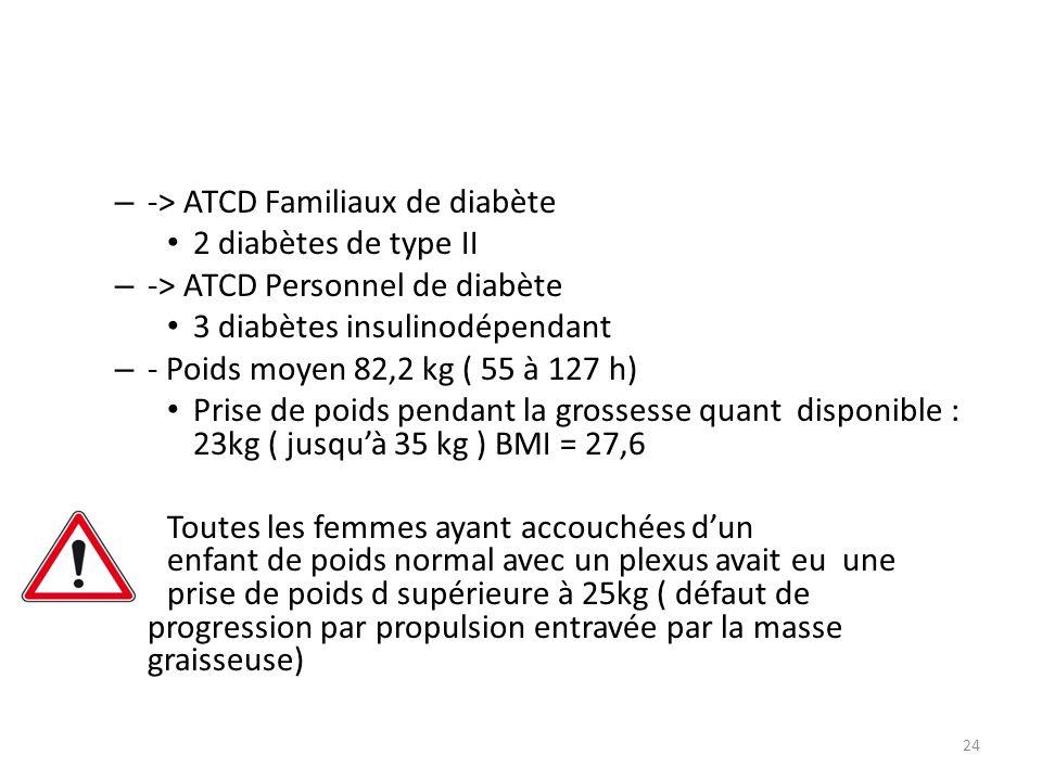 – -> ATCD Familiaux de diabète 2 diabètes de type II – -> ATCD Personnel de diabète 3 diabètes insulinodépendant – - Poids moyen 82,2 kg ( 55 à 127 h)