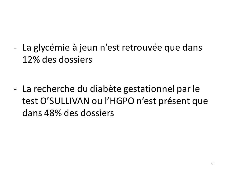 -La glycémie à jeun n'est retrouvée que dans 12% des dossiers -La recherche du diabète gestationnel par le test O'SULLIVAN ou l'HGPO n'est présent que