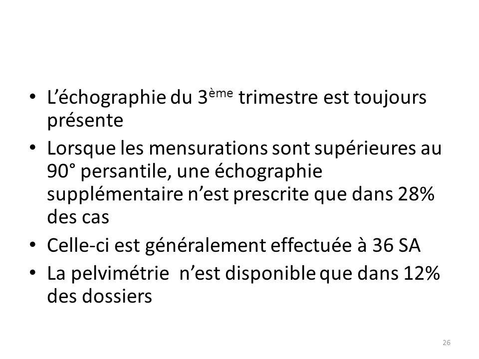 L'échographie du 3 ème trimestre est toujours présente Lorsque les mensurations sont supérieures au 90° persantile, une échographie supplémentaire n'e