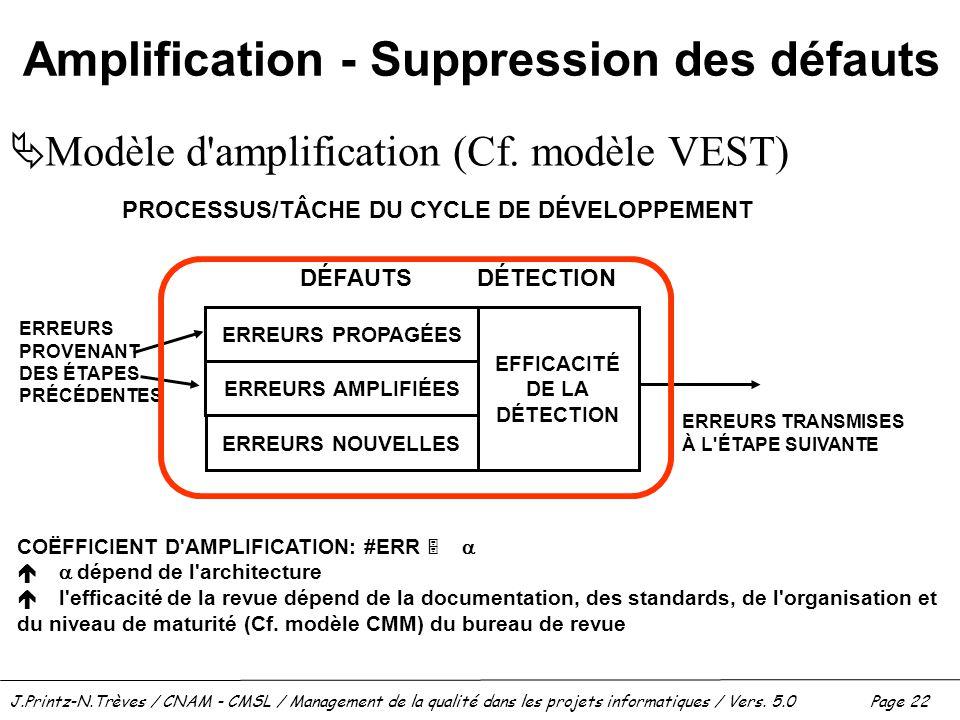 J.Printz-N.Trèves / CNAM - CMSL / Management de la qualité dans les projets informatiques / Vers. 5.0 Page 22 ERREURS PROPAGÉES ERREURS AMPLIFIÉES ERR