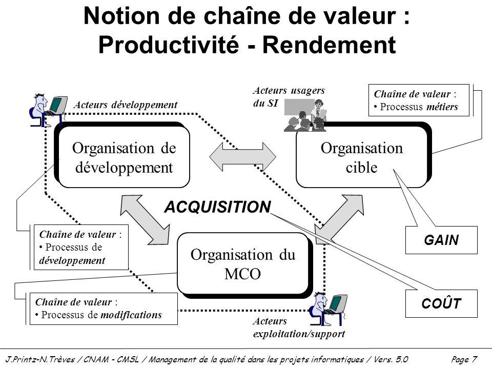 J.Printz-N.Trèves / CNAM - CMSL / Management de la qualité dans les projets informatiques / Vers. 5.0 Page 7 Notion de chaîne de valeur : Productivité