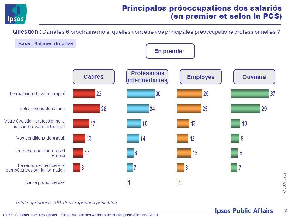CESI / Liaisons sociales / Ipsos – Observatoire des Acteurs de l'Entreprise- Octobre 2009 © 2009 Ipsos 10 Principales préoccupations des salariés (en