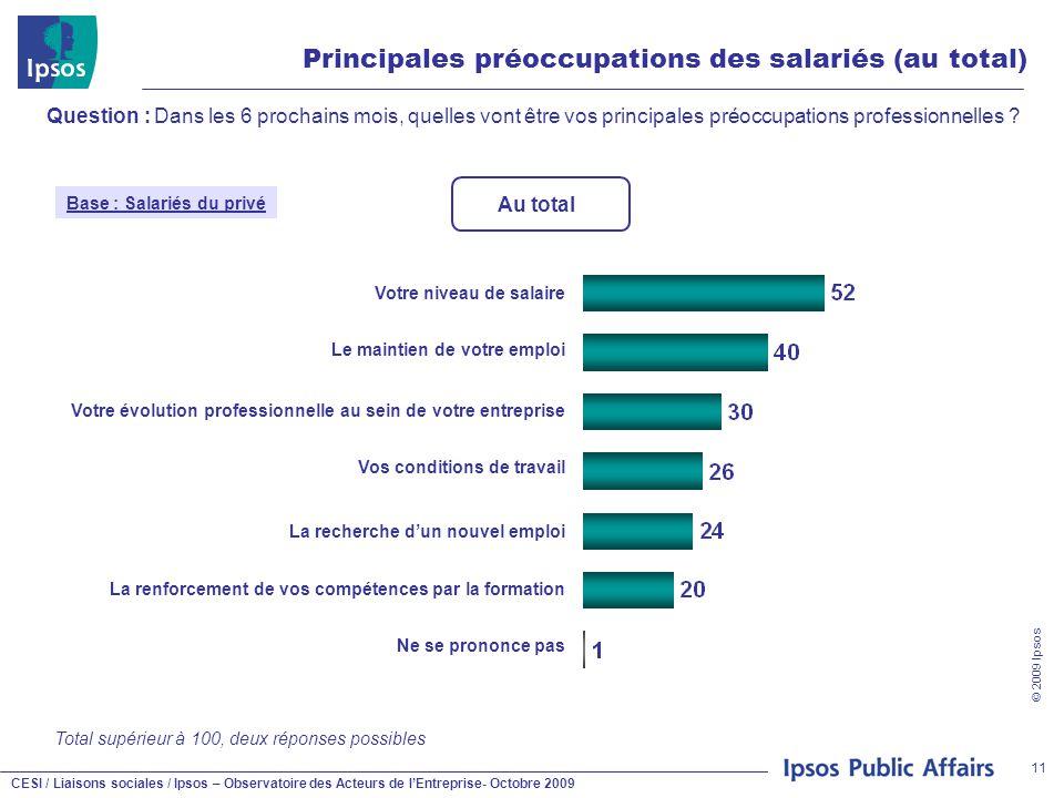 CESI / Liaisons sociales / Ipsos – Observatoire des Acteurs de l'Entreprise- Octobre 2009 © 2009 Ipsos 11 Principales préoccupations des salariés (au