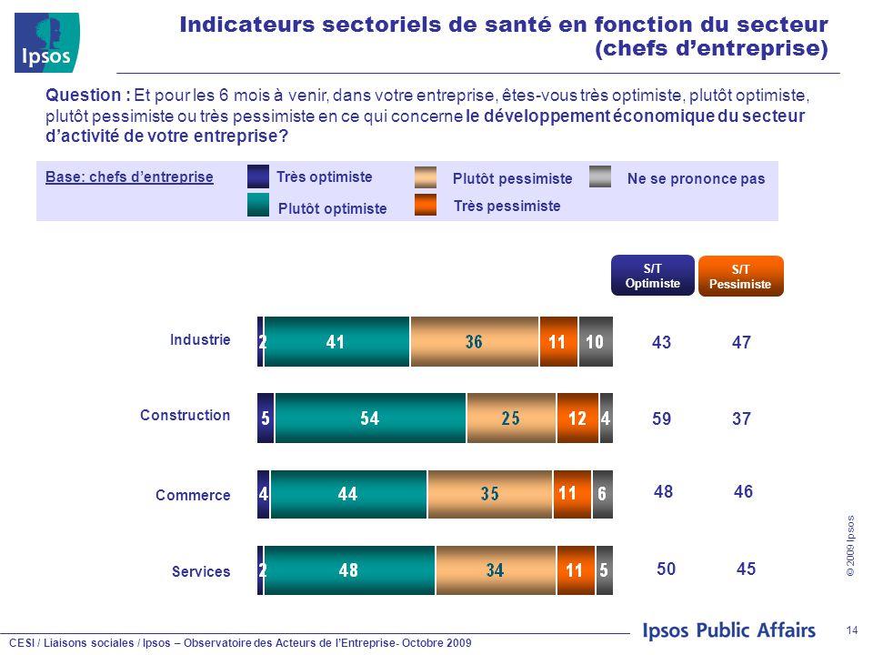 CESI / Liaisons sociales / Ipsos – Observatoire des Acteurs de l'Entreprise- Octobre 2009 © 2009 Ipsos 14 Indicateurs sectoriels de santé en fonction