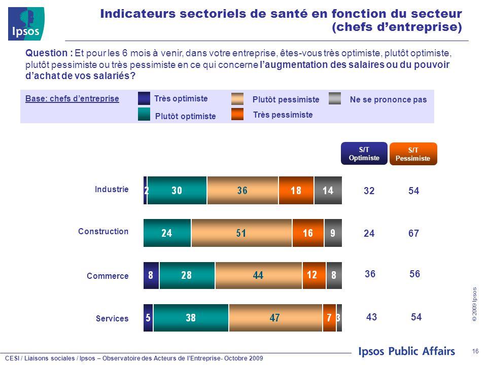CESI / Liaisons sociales / Ipsos – Observatoire des Acteurs de l'Entreprise- Octobre 2009 © 2009 Ipsos 16 Indicateurs sectoriels de santé en fonction