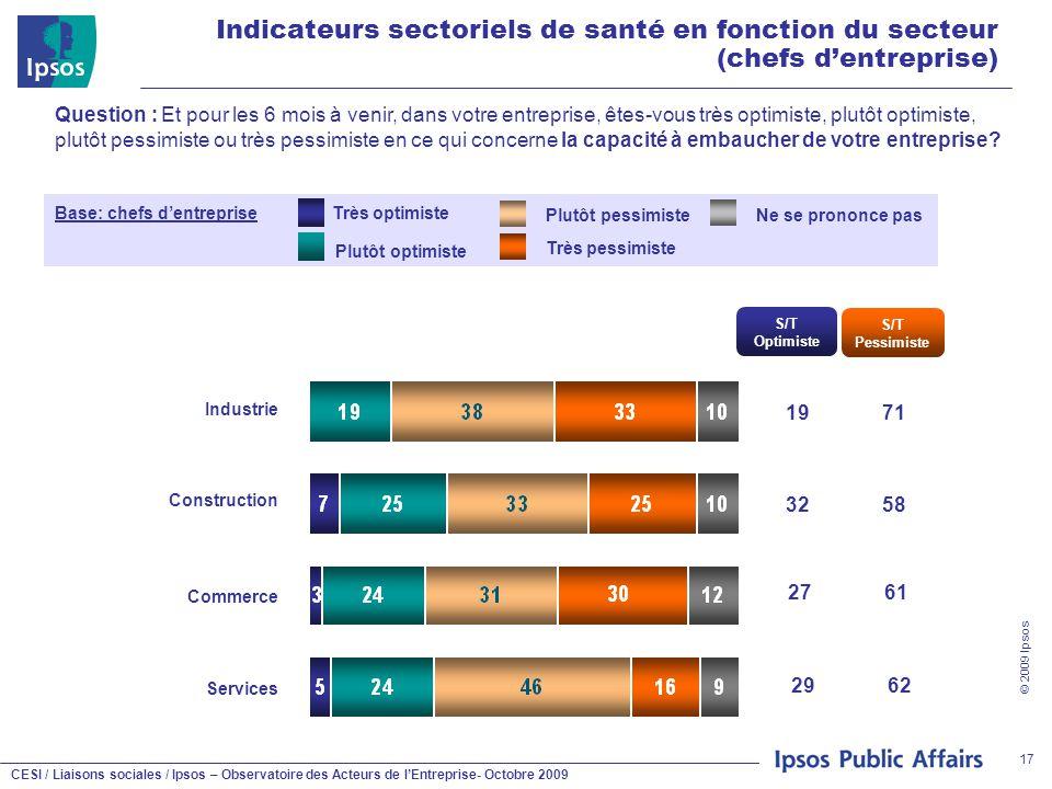 CESI / Liaisons sociales / Ipsos – Observatoire des Acteurs de l'Entreprise- Octobre 2009 © 2009 Ipsos 17 Indicateurs sectoriels de santé en fonction