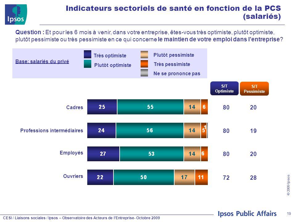 CESI / Liaisons sociales / Ipsos – Observatoire des Acteurs de l'Entreprise- Octobre 2009 © 2009 Ipsos 19 Indicateurs sectoriels de santé en fonction