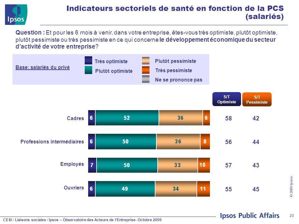 CESI / Liaisons sociales / Ipsos – Observatoire des Acteurs de l'Entreprise- Octobre 2009 © 2009 Ipsos 20 Indicateurs sectoriels de santé en fonction