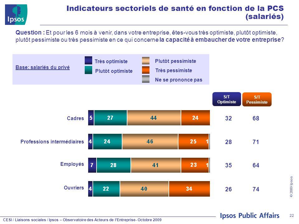 CESI / Liaisons sociales / Ipsos – Observatoire des Acteurs de l'Entreprise- Octobre 2009 © 2009 Ipsos 22 Indicateurs sectoriels de santé en fonction