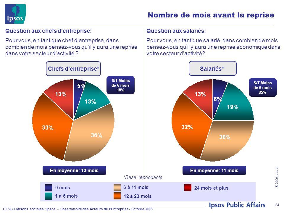 CESI / Liaisons sociales / Ipsos – Observatoire des Acteurs de l'Entreprise- Octobre 2009 © 2009 Ipsos 24 Nombre de mois avant la reprise Question aux