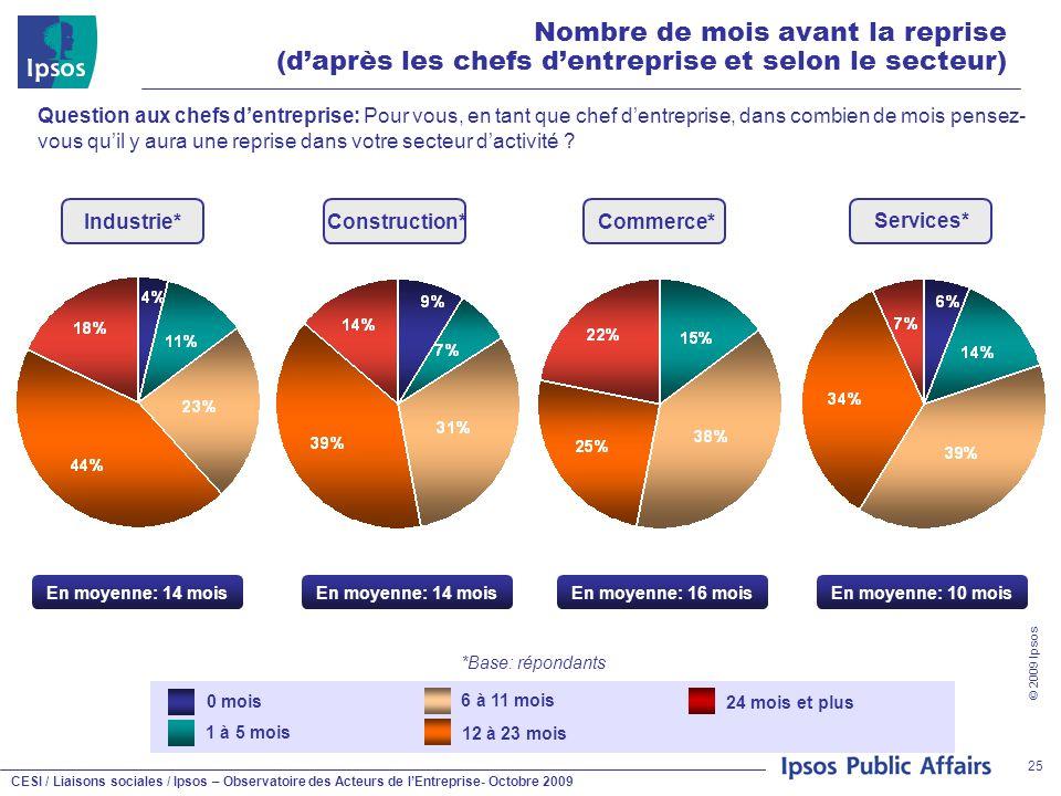 CESI / Liaisons sociales / Ipsos – Observatoire des Acteurs de l'Entreprise- Octobre 2009 © 2009 Ipsos 25 Nombre de mois avant la reprise (d'après les