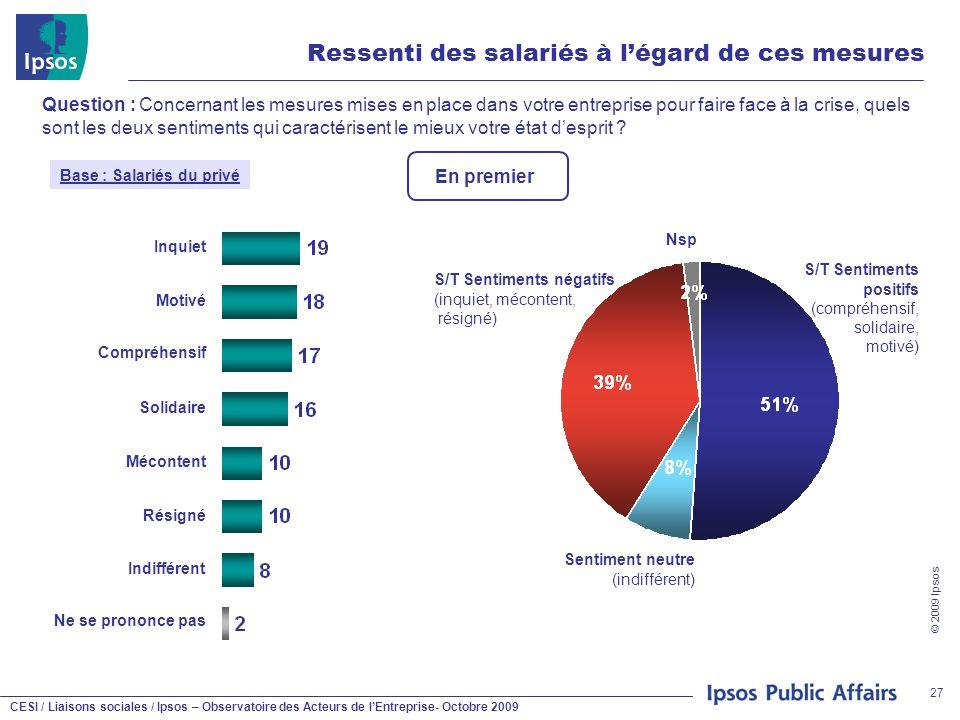 CESI / Liaisons sociales / Ipsos – Observatoire des Acteurs de l'Entreprise- Octobre 2009 © 2009 Ipsos 27 Ressenti des salariés à l'égard de ces mesur