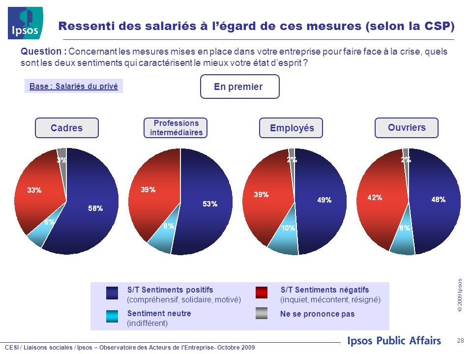 CESI / Liaisons sociales / Ipsos – Observatoire des Acteurs de l'Entreprise- Octobre 2009 © 2009 Ipsos 28 Ressenti des salariés à l'égard de ces mesur