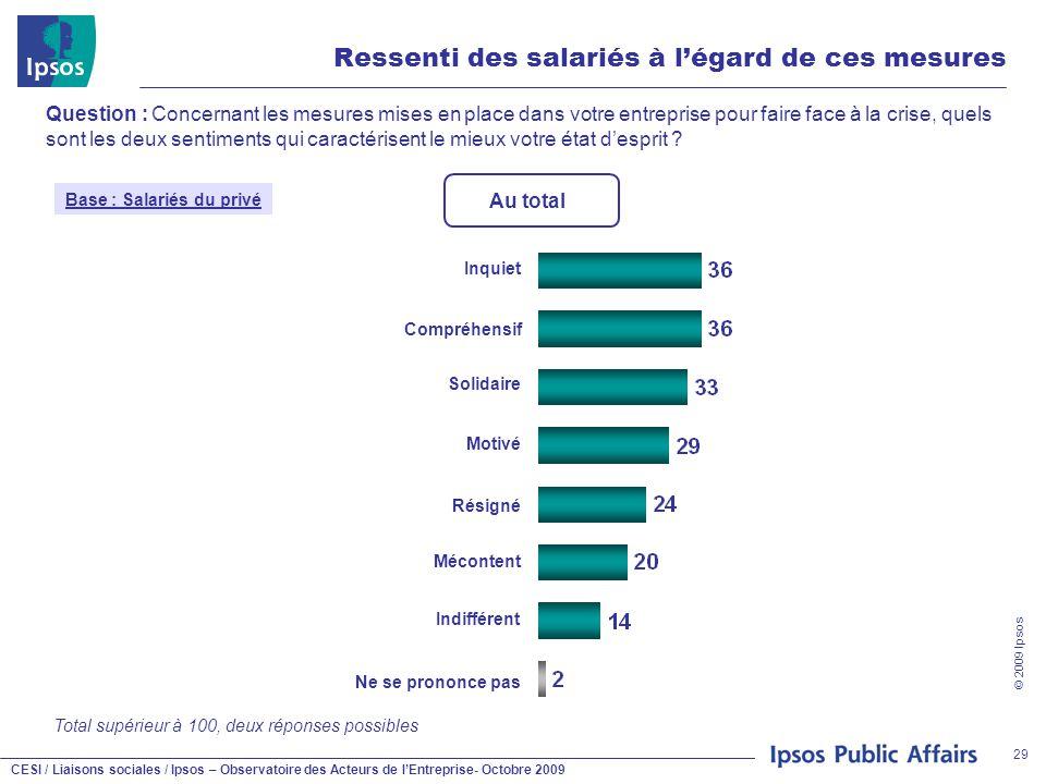 CESI / Liaisons sociales / Ipsos – Observatoire des Acteurs de l'Entreprise- Octobre 2009 © 2009 Ipsos 29 Ressenti des salariés à l'égard de ces mesur