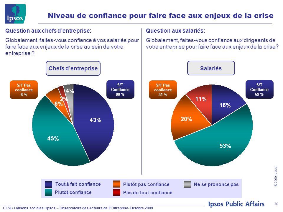 CESI / Liaisons sociales / Ipsos – Observatoire des Acteurs de l'Entreprise- Octobre 2009 © 2009 Ipsos 30 Niveau de confiance pour faire face aux enje