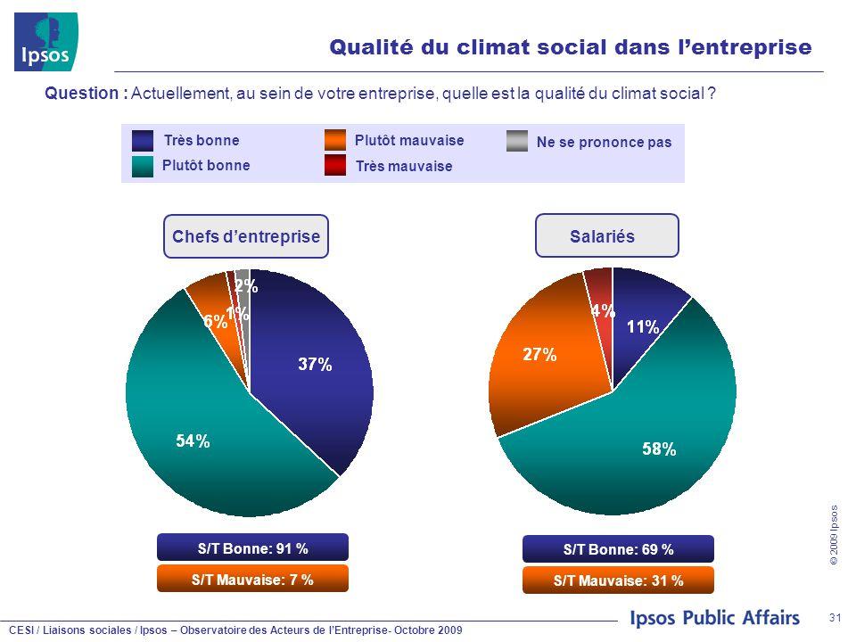 CESI / Liaisons sociales / Ipsos – Observatoire des Acteurs de l'Entreprise- Octobre 2009 © 2009 Ipsos 31 Qualité du climat social dans l'entreprise Question : Actuellement, au sein de votre entreprise, quelle est la qualité du climat social .