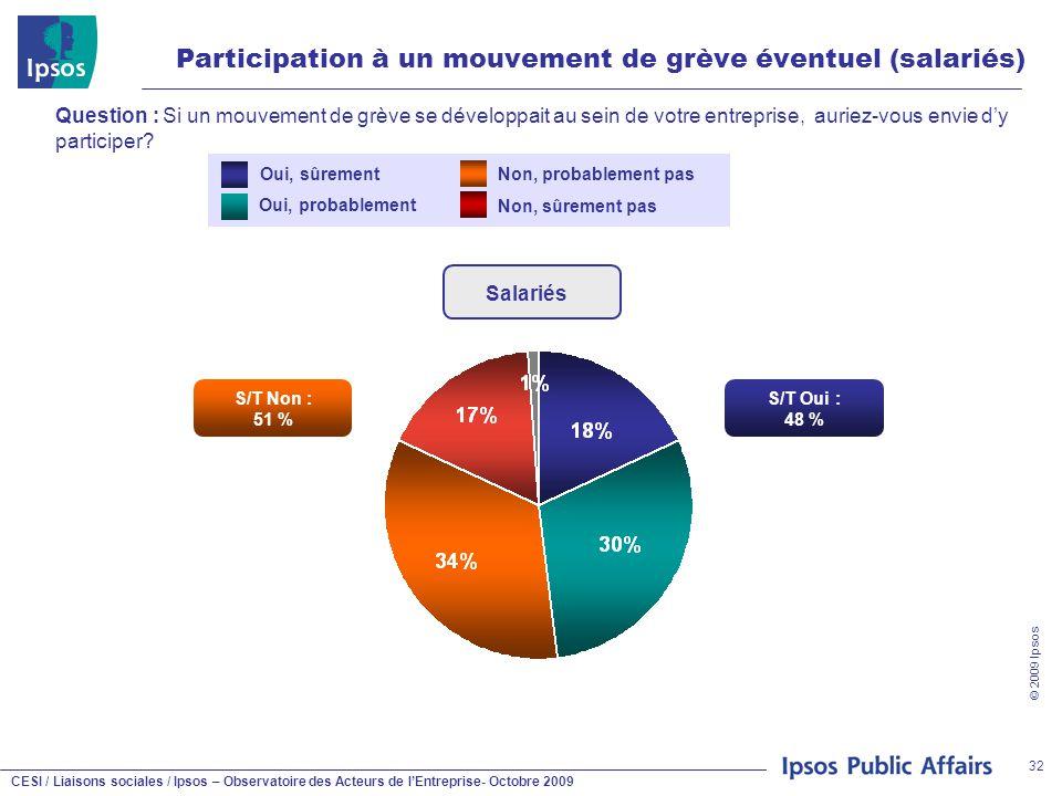 CESI / Liaisons sociales / Ipsos – Observatoire des Acteurs de l'Entreprise- Octobre 2009 © 2009 Ipsos 32 Participation à un mouvement de grève éventuel (salariés) Question : Si un mouvement de grève se développait au sein de votre entreprise, auriez-vous envie d'y participer.