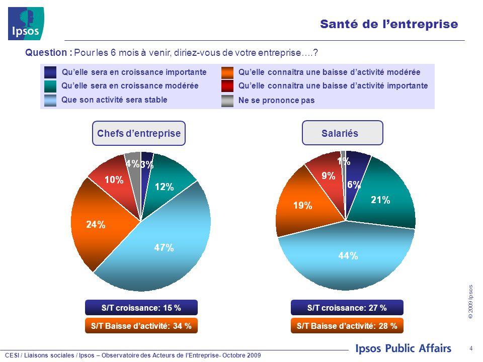CESI / Liaisons sociales / Ipsos – Observatoire des Acteurs de l'Entreprise- Octobre 2009 © 2009 Ipsos 4 Santé de l'entreprise Question : Pour les 6 m