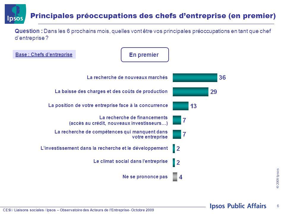 CESI / Liaisons sociales / Ipsos – Observatoire des Acteurs de l'Entreprise- Octobre 2009 © 2009 Ipsos 6 Principales préoccupations des chefs d'entrep