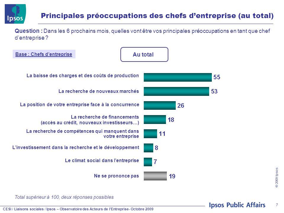 CESI / Liaisons sociales / Ipsos – Observatoire des Acteurs de l'Entreprise- Octobre 2009 © 2009 Ipsos 7 Principales préoccupations des chefs d'entrep