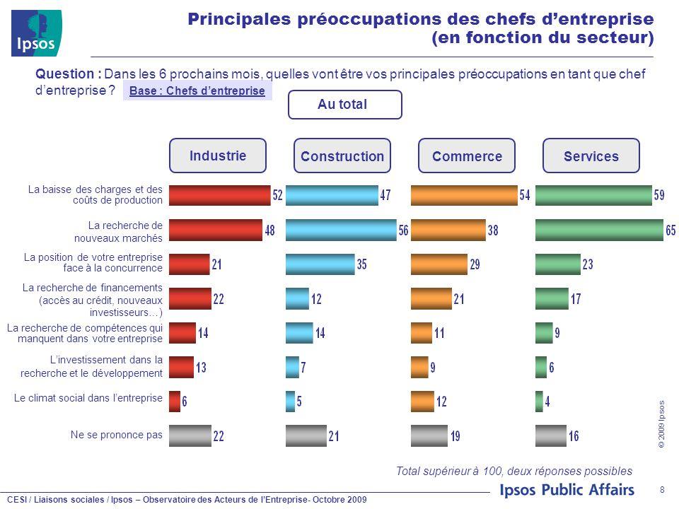CESI / Liaisons sociales / Ipsos – Observatoire des Acteurs de l'Entreprise- Octobre 2009 © 2009 Ipsos 8 Principales préoccupations des chefs d'entrep