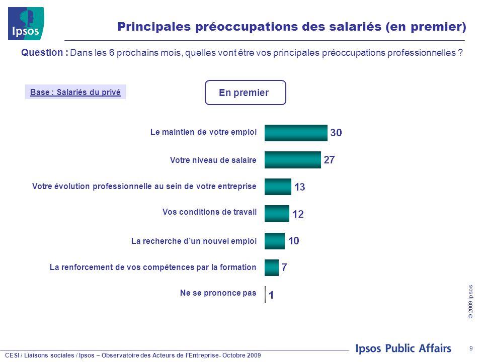 CESI / Liaisons sociales / Ipsos – Observatoire des Acteurs de l'Entreprise- Octobre 2009 © 2009 Ipsos 9 Principales préoccupations des salariés (en p