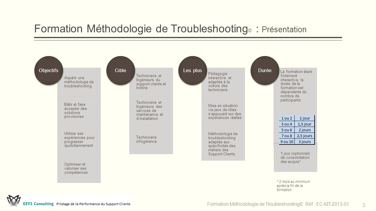 Formation Méthodologie de Troubleshooting © : Présentation Aquérir une méthodologie de troubleshooting Bâtir et faire accepter des solutions provisoir