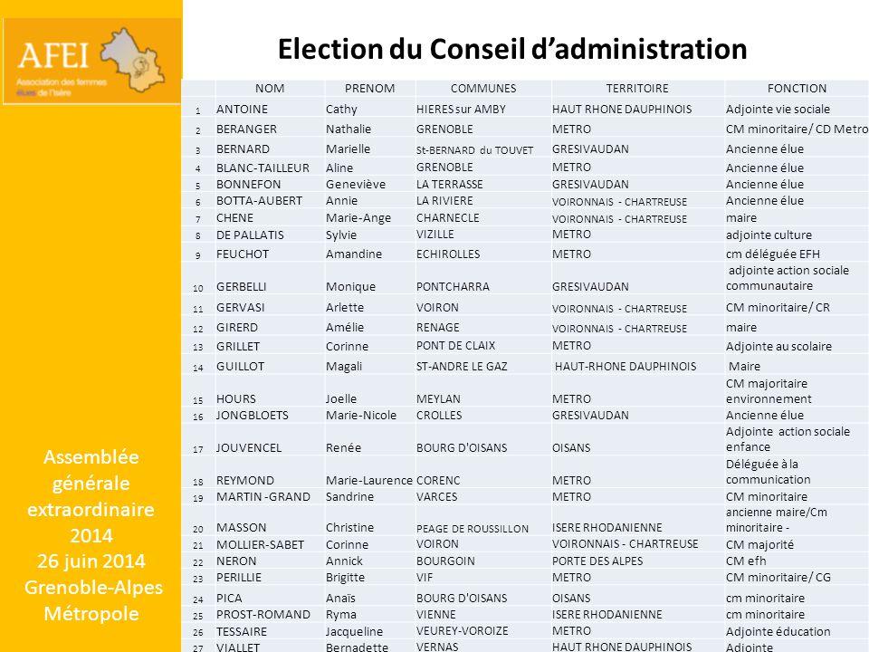 Election du Conseil d'administration NOMPRENOM COMMUNESTERRITOIRE FONCTION 1 ANTOINECathy HIERES sur AMBYHAUT RHONE DAUPHINOIS Adjointe vie sociale 2