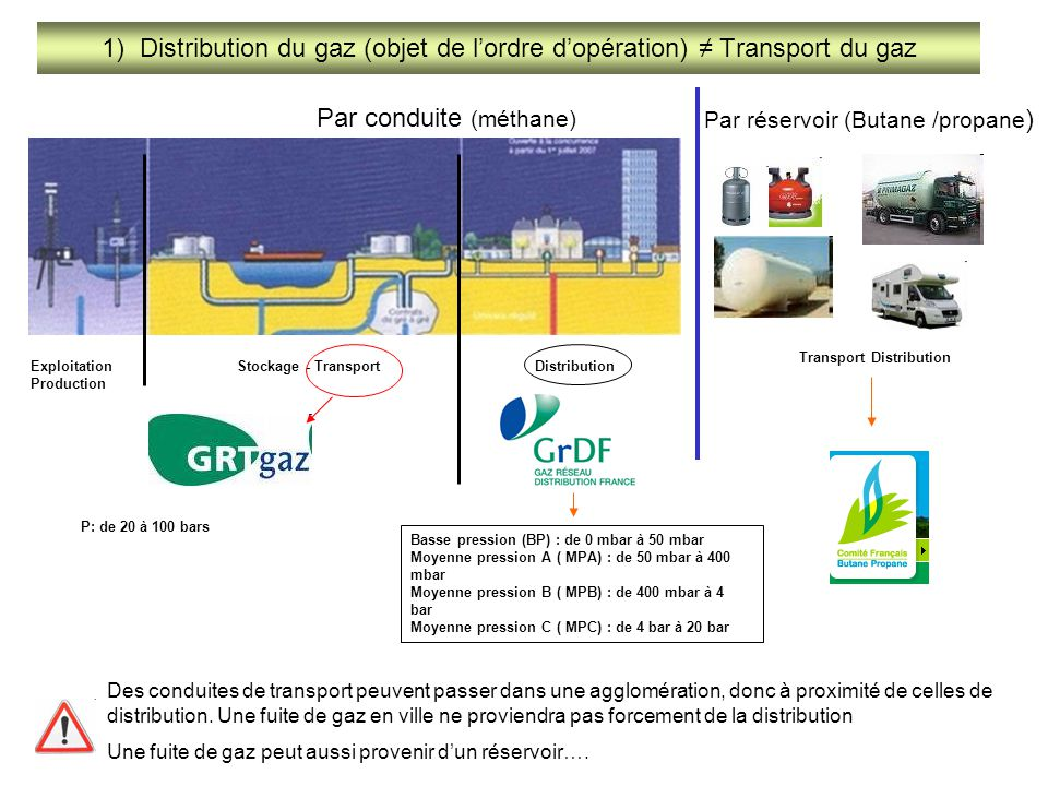 1) Distribution du gaz (objet de l'ordre d'opération) ≠ Transport du gaz Des conduites de transport peuvent passer dans une agglomération, donc à prox