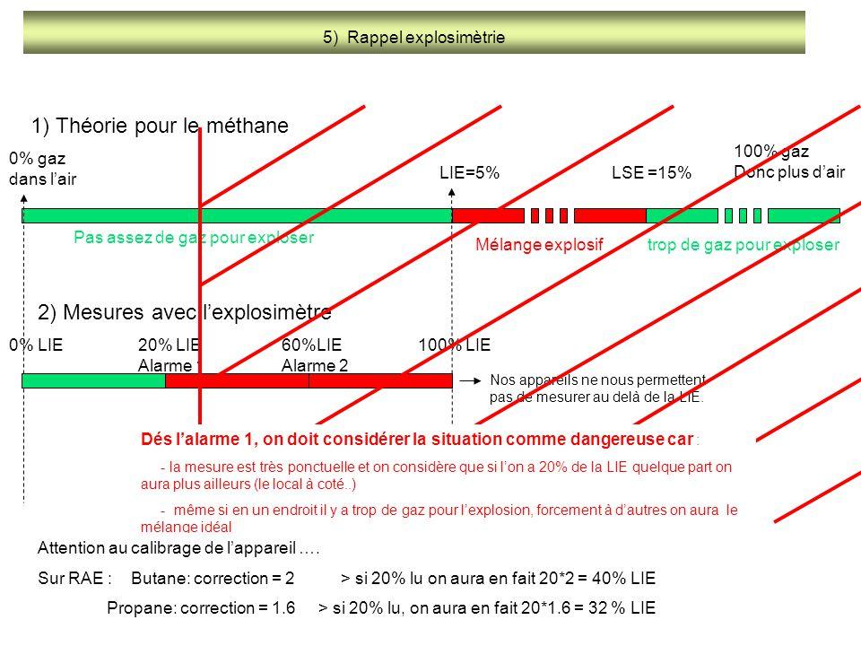 5) Rappel explosimètrie LIE=5%LSE =15% 0% gaz dans l'air 100% gaz Donc plus d'air Pas assez de gaz pour exploser trop de gaz pour exploserMélange expl